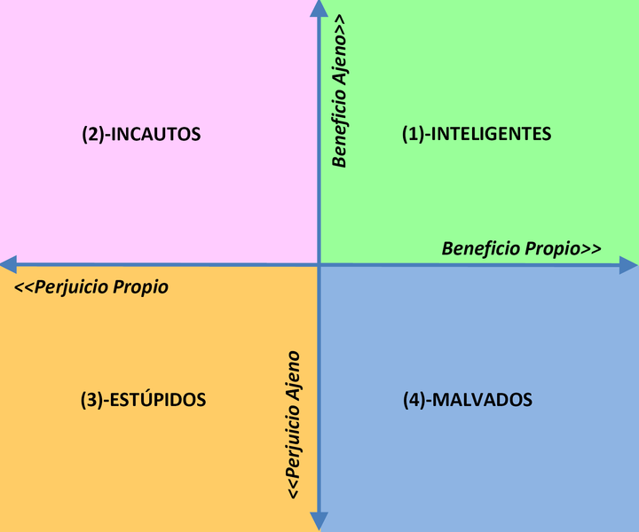 https://rinconpsicologia.com/wp-content/uploads/2019/04/Grafico_Cipolla.png
